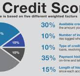 4 Ways to Check Your FICO Score At No Cost